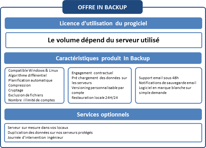 Offre OutBackup In Backup